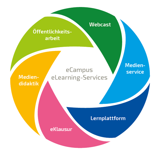 eCampus Services